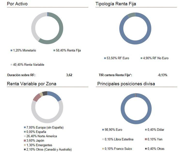 cartera caixabank crecimiento, opiniones caixabank crecimiento