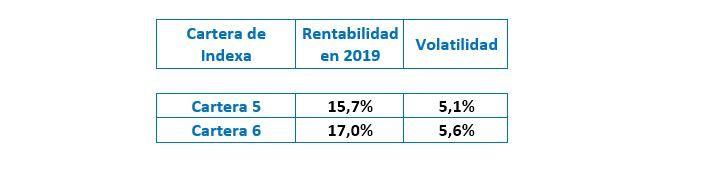 Indexa Capital vs Bankia Soy Así Flexible