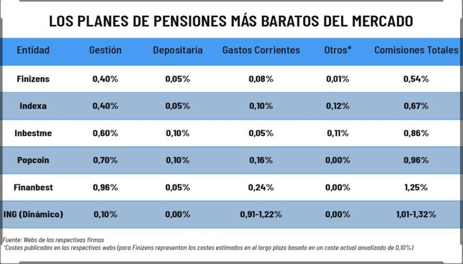 los planes de pensiones mas baratos en España, comisiones planes de pensiones