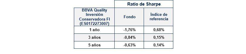 opiniones quality conservador bbva sharpe ratio
