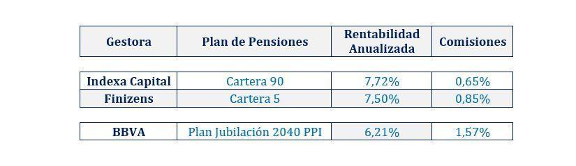 rentabilidad comparativa planes de pensiones