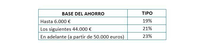 Tabla impuestos fondos de inversión