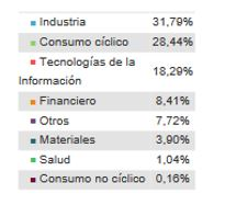 distribucion cartera invesco japanese value equity fund