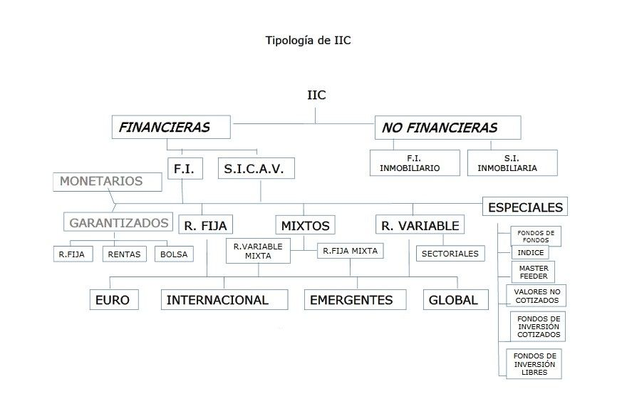 tipos de fondos de inversion e instituciones de inversion colectiva