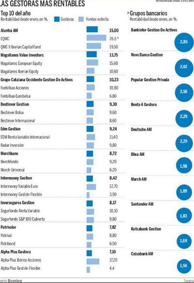 fondos de inversion gestoras