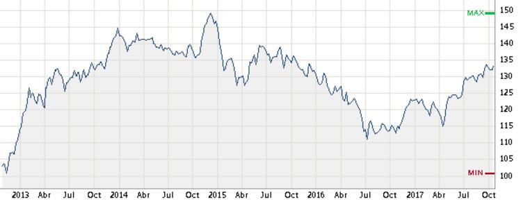 Cambio euro yen forex