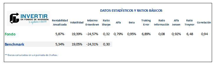 ratios invesco japanese value equity fund