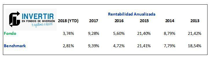 rentabilidad anualizada invesco japanese value equity fund