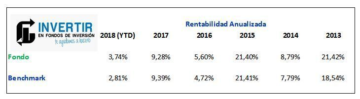 rentabilidad anualizada pictet japan index
