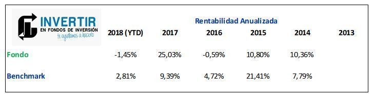 rentabilidad anualizada pictet japanese equity opportunities