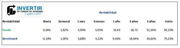 rentabilidad invesco japanese value equity fund