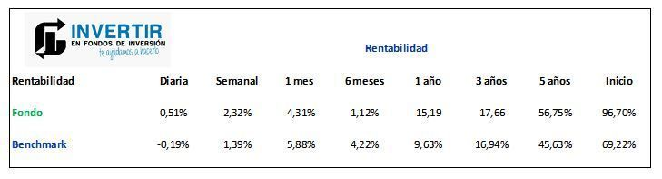 rentabilidad pictet japanese equity opportunities