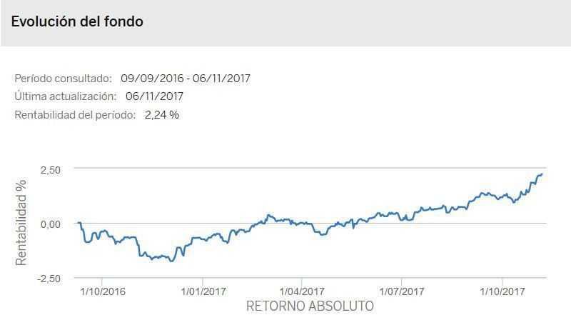 bbva fondos inversion retorno absoluto
