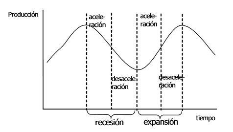 invertir en 2018, fases ciclos economia