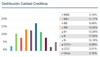 mejores fondos high yield americanos, fondo black rock calificacion crediticia