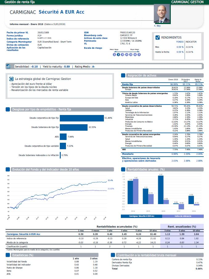 mejores fondos renta fija 2018, fondo Carmignac Securite
