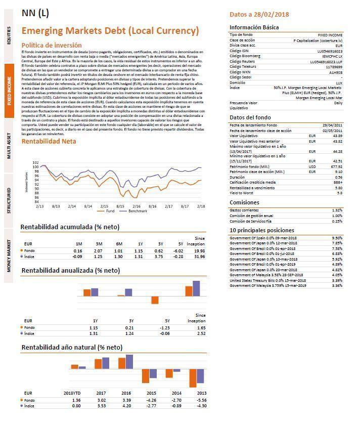 mejores fondos renta fija 2018, fondo Nationale Netherlanden Emerging markets
