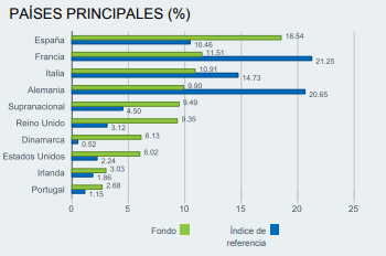 mejores fondos renta fija americana, black rock paises