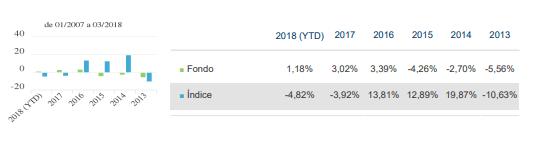 mejores fondos renta fija emergente 2018, nationale netherlanden