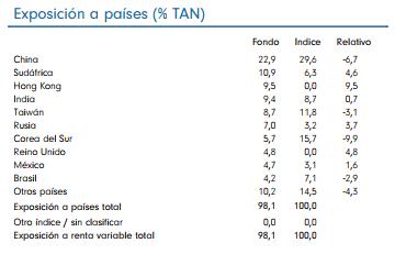mejores fondos renta variable emergente 2018