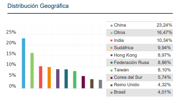 mejores fondos renta variable emergentes 2018, fidelity emerging markets paises.jpg
