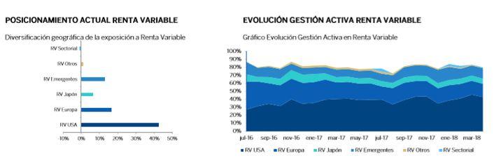 BBVA quality decidida renta variable