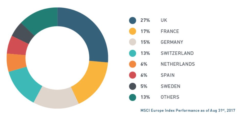 Magallanes European Equity vs msci europe