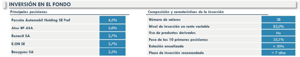 cartera Magallanes European Equity