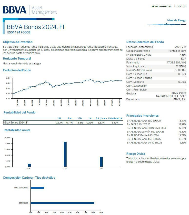 fondo renta fija bbva bonos 2024