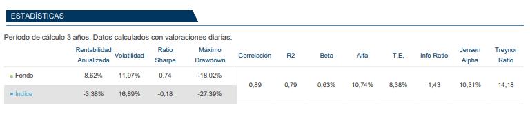mejores fondos inversion, magallanes european equity rentabilidad