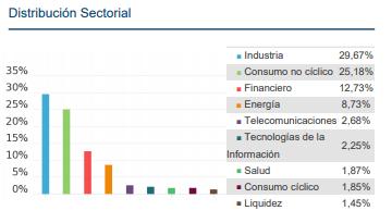 mejores fondos inversion, magallanes european equity sectores