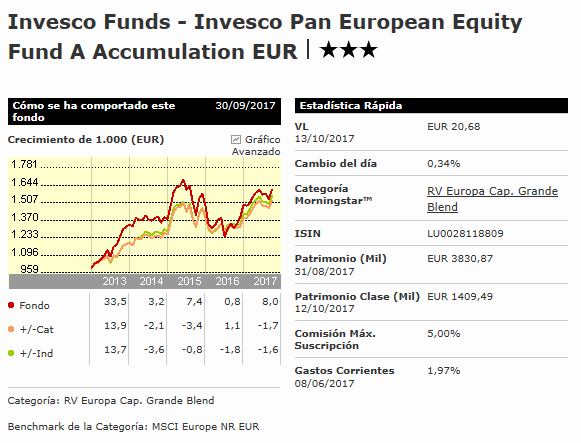 que fondos , fondo renta variable invesco europa