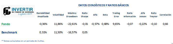 ratios bbva quality inversion decidida