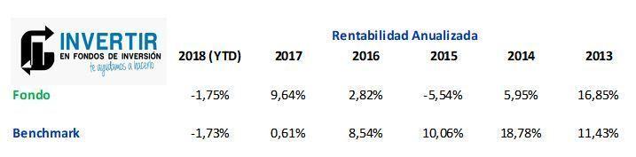 rentabilidad anualizada bbva quality inversion decidida