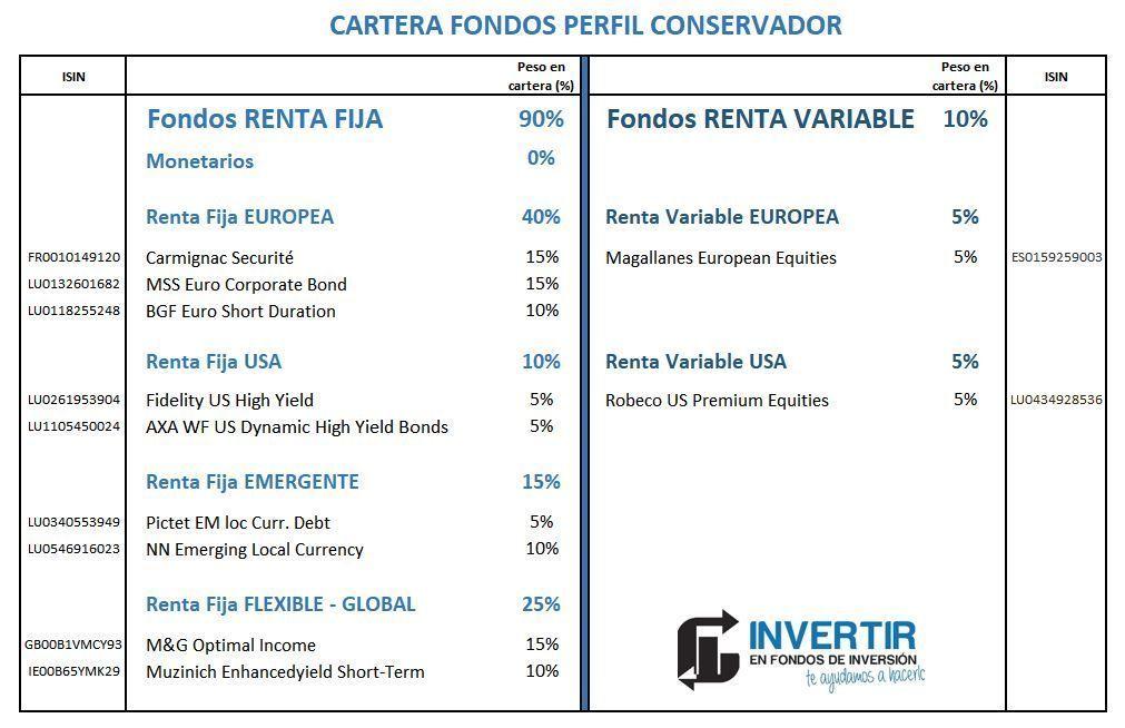 Cartera de fondos de inversión (2019)