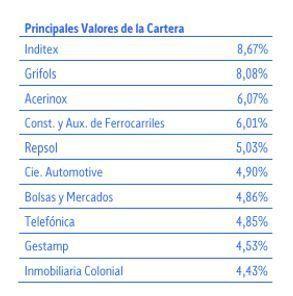 cartera edm spanish equity
