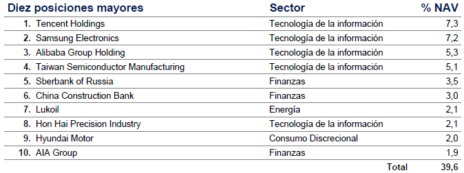 fondos inversion emergentes Schroder ISF Emerging Markets (cartera)