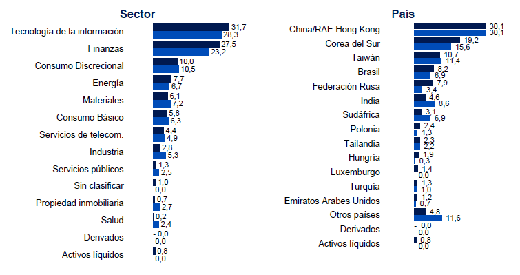 fondos inversion emergentes Schroder ISF Emerging Markets (paises)