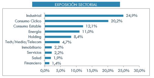 magallanes european equity datos