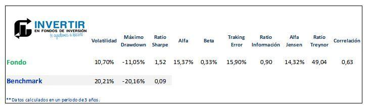 ratios magallanes iberian equity