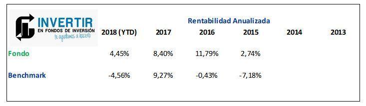 rentabilidad edm spanish equity
