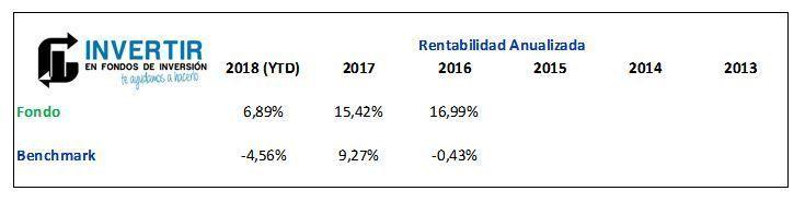 rentabilidad magallanes iberian equity