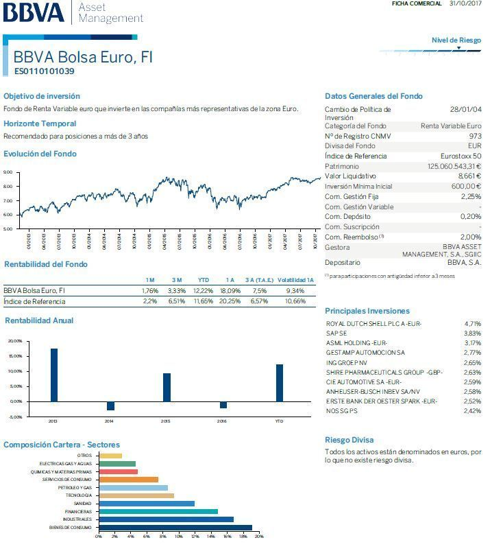 fondos bbva renta variable, bolsa euro