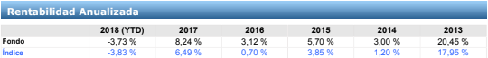 fondos de renta variable del bbva, bbva bolsa indice