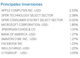 mejores fondos BBVA, BBVA Bolsa USA (Cubierto) cartera