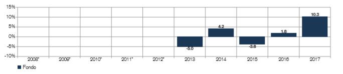 mejores fondos renta fija asia, credit suisse