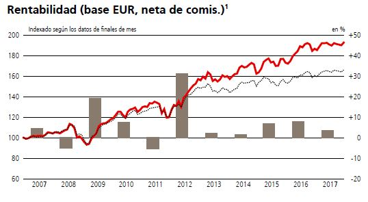 mejores fondos renta fija europea emergente, ubs