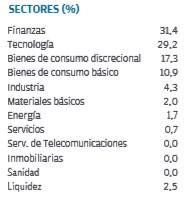 mejores fondos renta variable emergente, jpm emerging