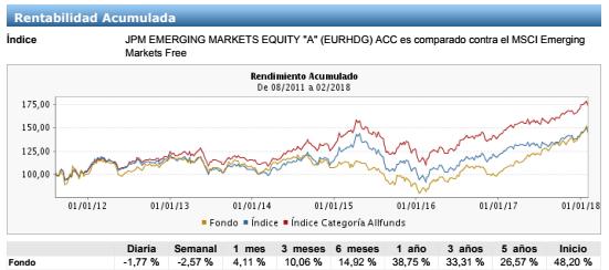 mejores fondos renta variable emergente, jpm evolucion