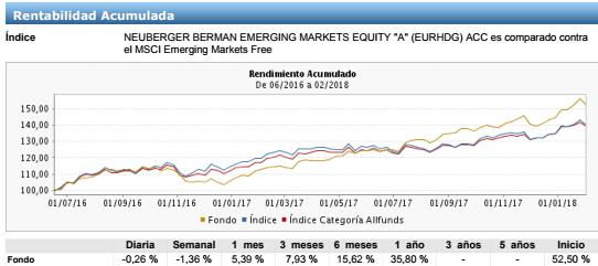 mejores fondos renta variable emergente, neuberger